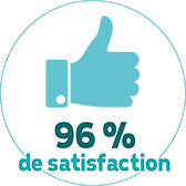 96% de satisfaction